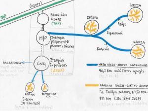 Δίκτυο διανομής φυσικού αερίου
