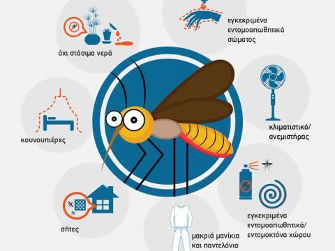 ΚΕΕΛΠΝΟ κουνούπια